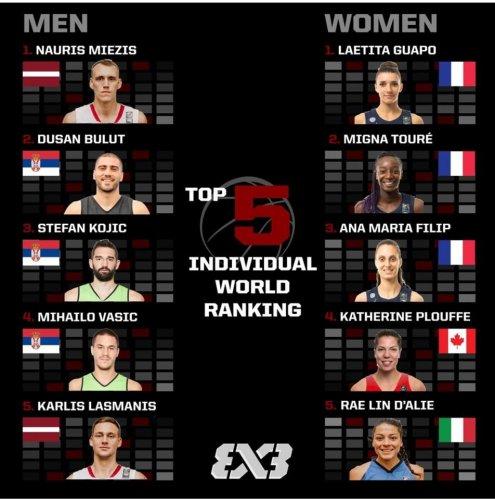 FIP - Nazionali 3x3. I ranking mondiali individuali. Italia al quinto posto con Raelin D'Alie