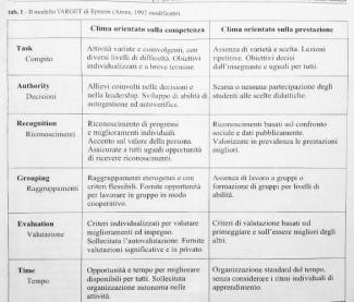Autovalutazione e clima motivazionale orientato alla competenza