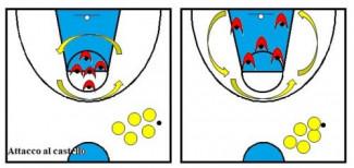 Basket Scuola Primaria , l'attacco al castello