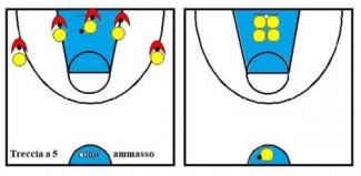 Basket Under 13 , il gioco 5c5 con - incentivi -