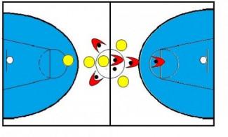 Basket Under 13 : gioco 5c5  , ammassarsi per muoversi senza palla.