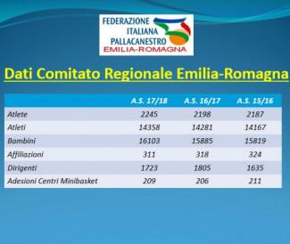 Premiazioni FIP Emilia Romagna 2017/18