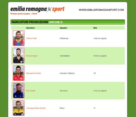 Le classifiche marcatori di tutti i campionati dilettantistici emiliano-romagnoli