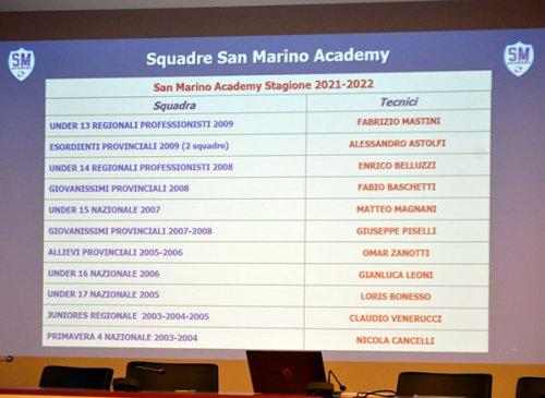 Numeri in aumento per una stagione di grandi obiettivi per il settore giovanile della San Marino Academy