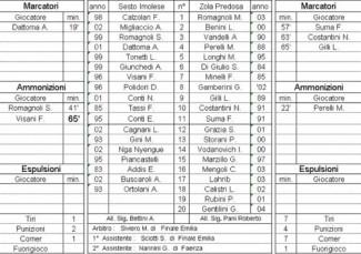 Sesto Imolese vs Zola Predosa 1-3