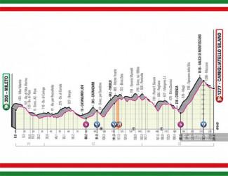 Quinta tappa del Giro 2020